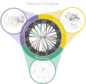 Integrated Research Process